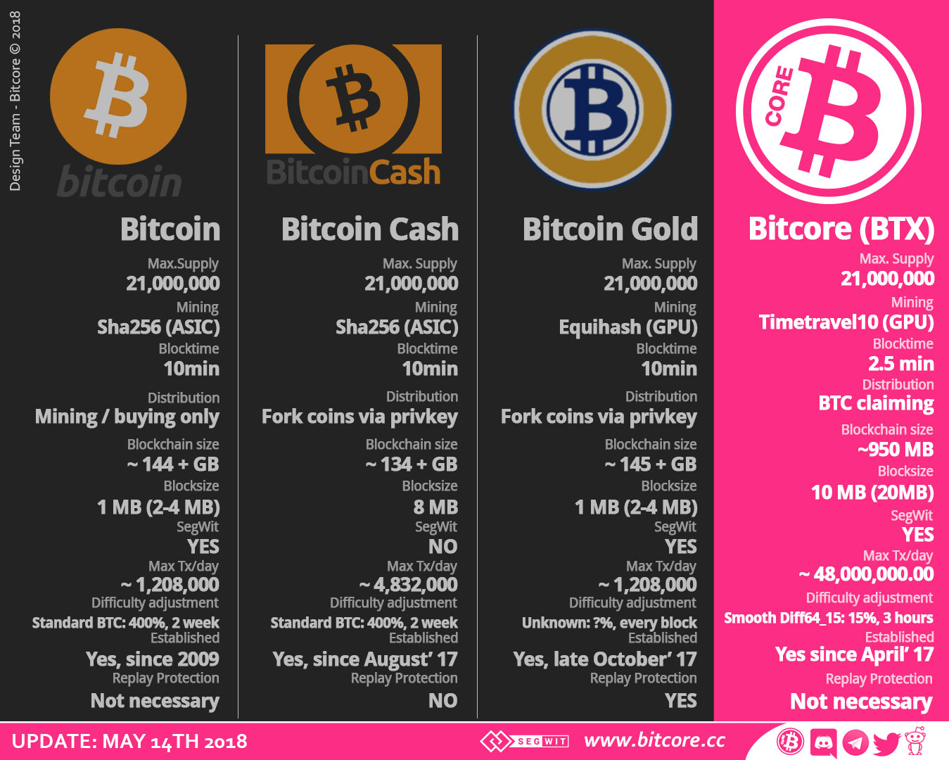 BitCore | BTX