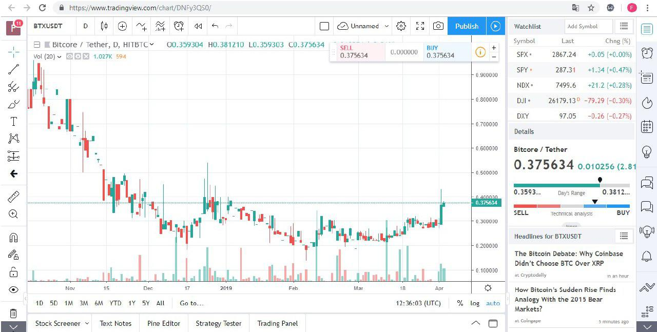 TradingView, a trading platform with over 3 million monthly