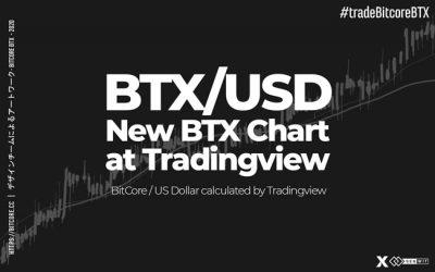 New Chart for BitCore