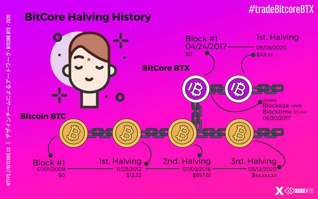 BitCore Halving Countdown